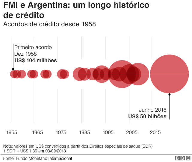 Gráfico - FMI e Argentina: um longo histórico de empréstimos