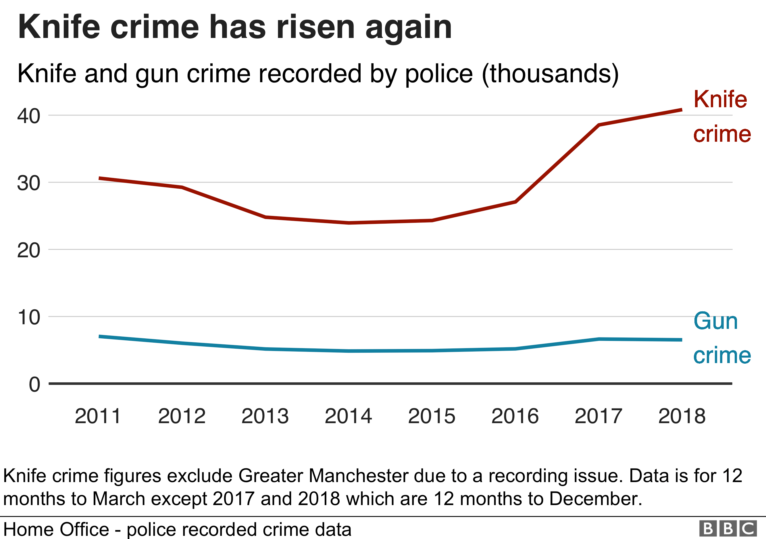 Knife crime offences at record level in 2018, police crime data