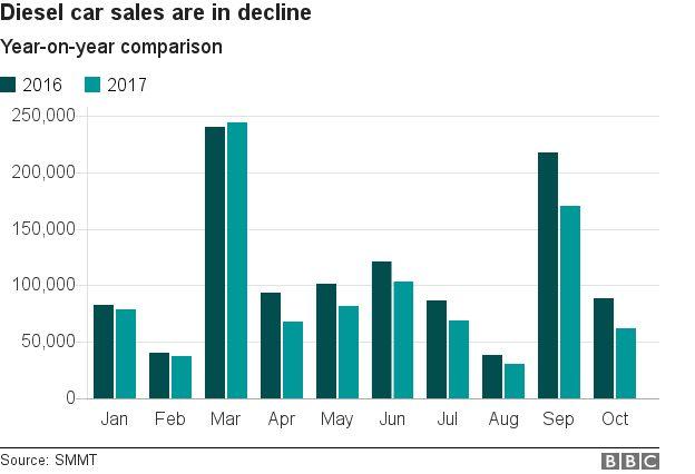 Diesel sales - SMMT graphic