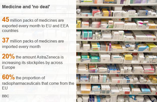 977f837c03863 Brexit  What would  no deal  mean for food and medicine  - BBC News