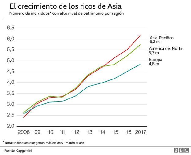 Los ricos son cada vez más ricos, con o sin crisis. - Página 2 _103264886_asia_bn-nc