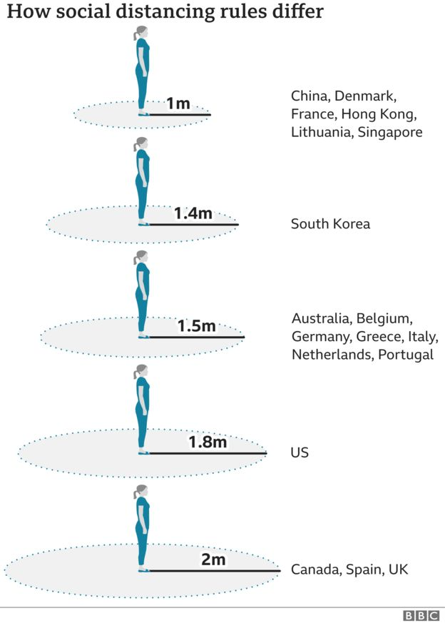 Graphic showing how social distancing rules vary in different countries