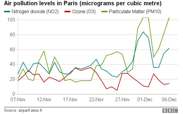 Graphic of air pollution levels in Paris