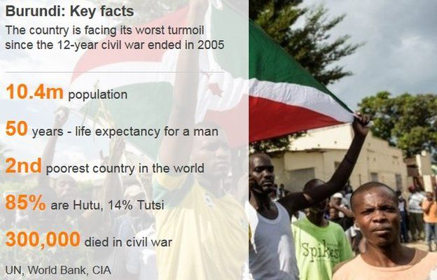 Graphic detailing Burundi in numbers - December 2015