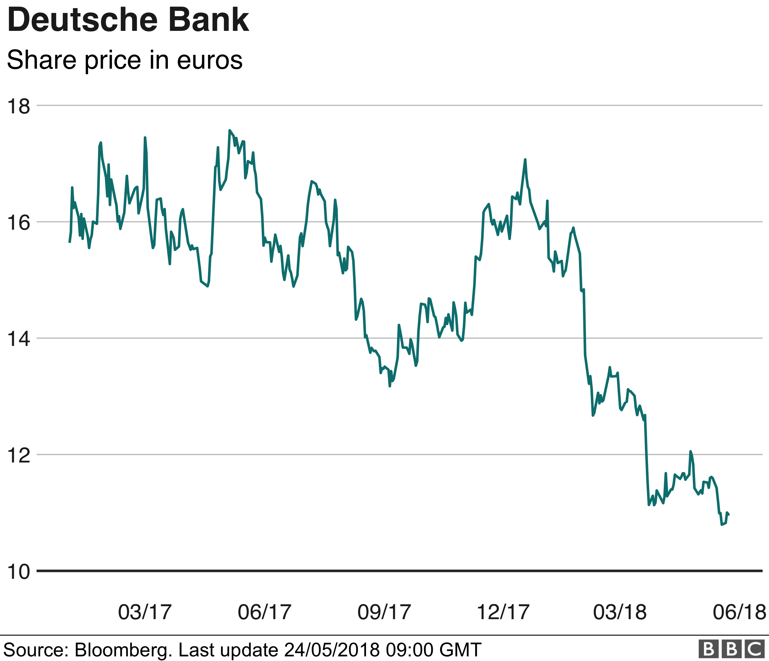 Deutsche Bank share price graphic