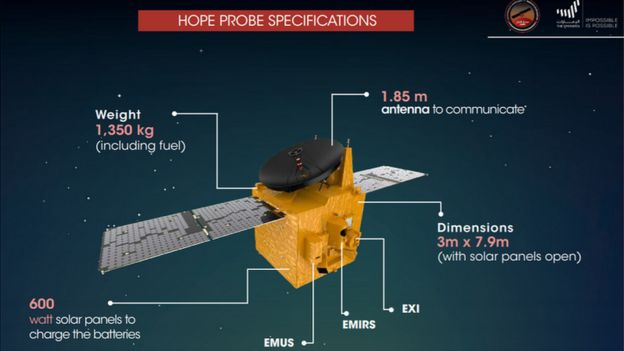 A diagram showing the Hope probe's features