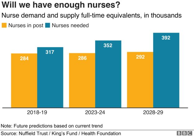 Graph on nurses