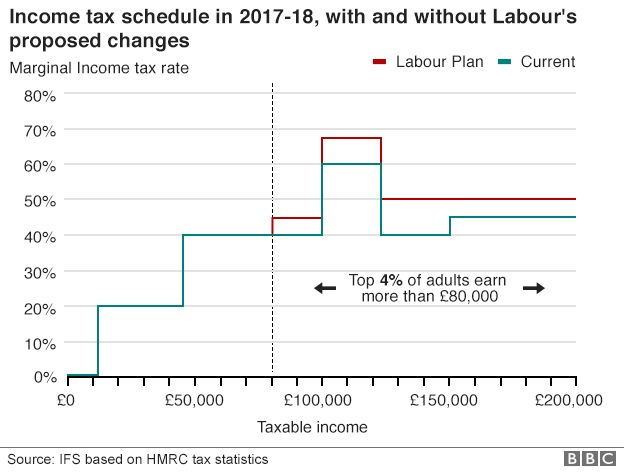 Institute for Fiscal Studies assessment of impact of Labour tax plans