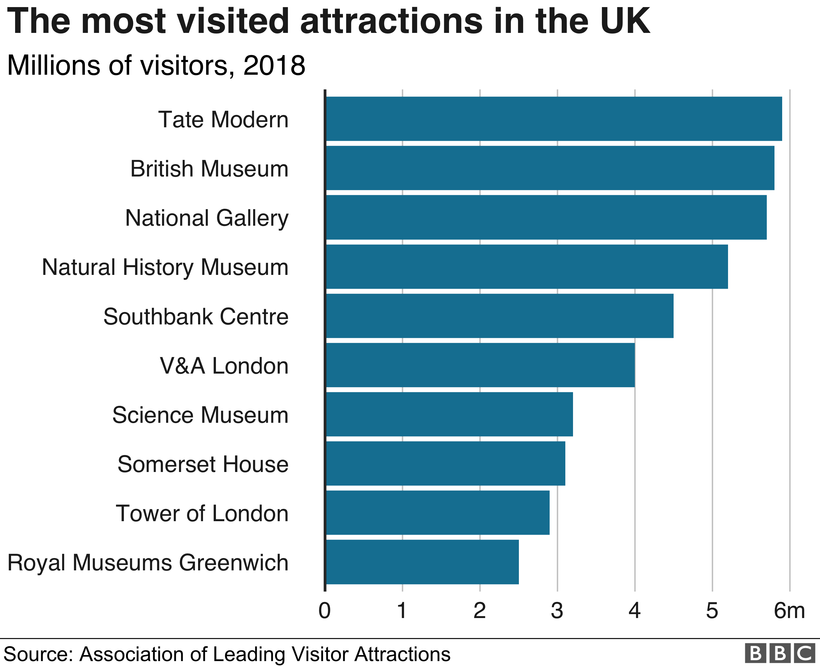 UK visitor attractions