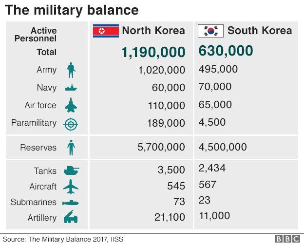 NK-RoK: The military balance