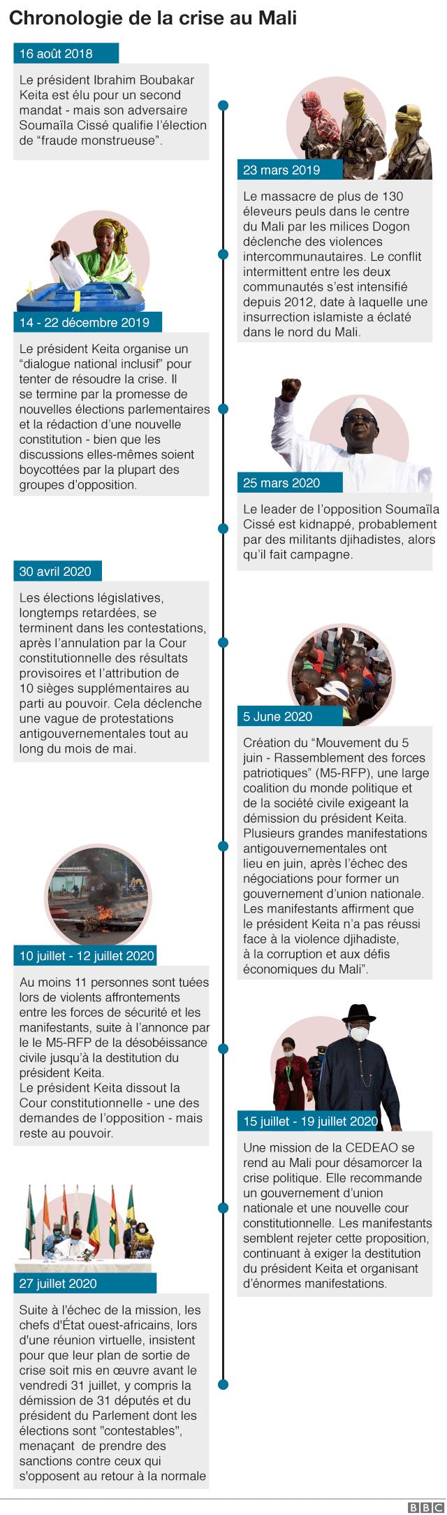 Chronologie des événements au Mali