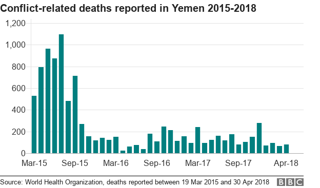 https://ichef.bbci.co.uk/news/624/cpsprodpb/10FDF/production/_101999596_chart-yemen_deaths-6082z-nc.png
