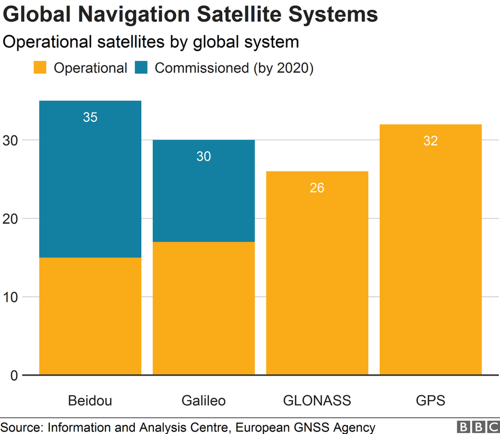 How China's GPS 'rival' Beidou is plotting to go global