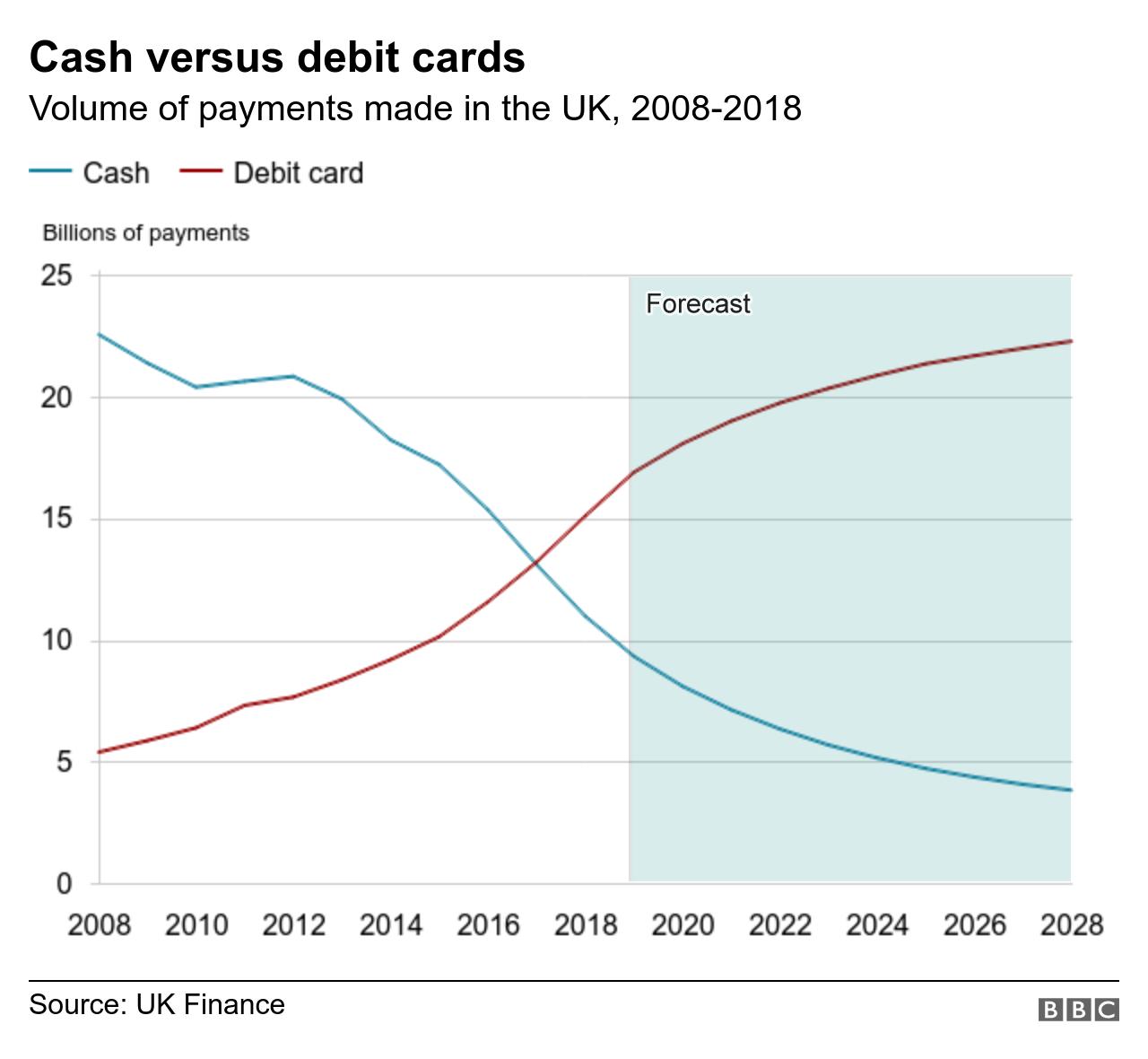 Cash v debit card over time graph