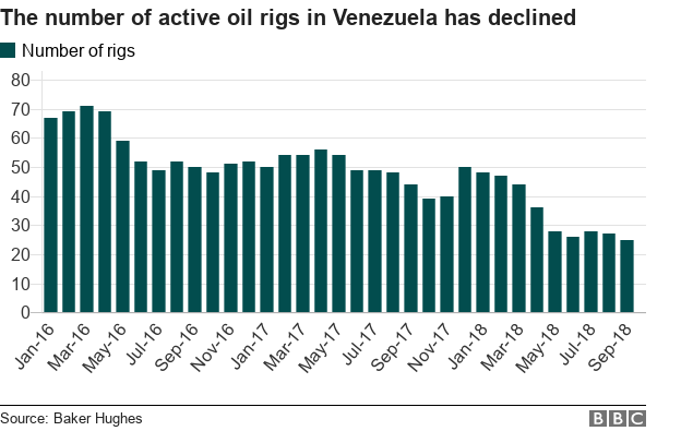 Chart shows how the number of active oil rigs in Venezuela has declined since January 2016