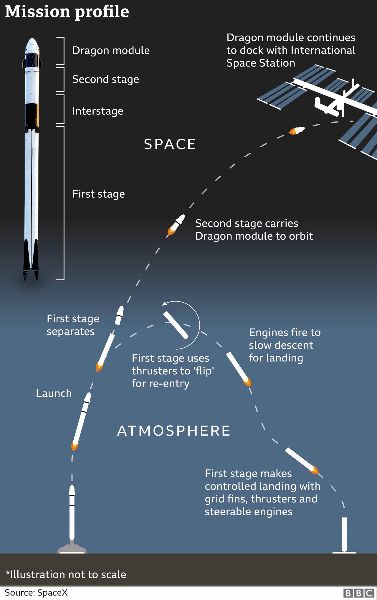 Mission profile