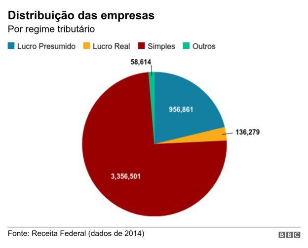 Gráfico com distribuição das empresas por regime tributário