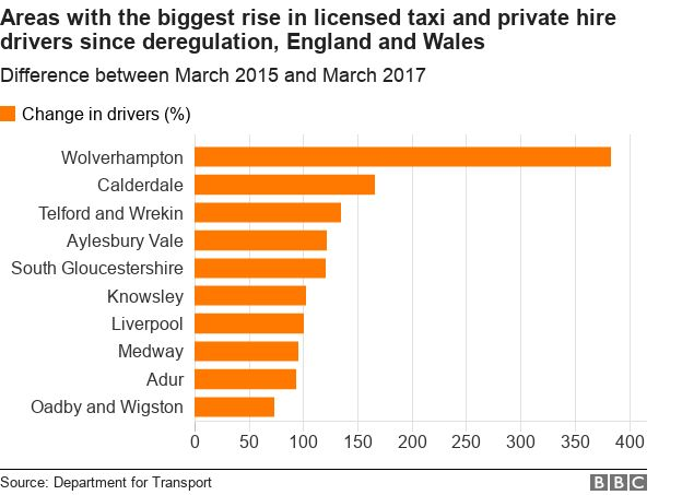 Why is my taxi from another city? - BBC News