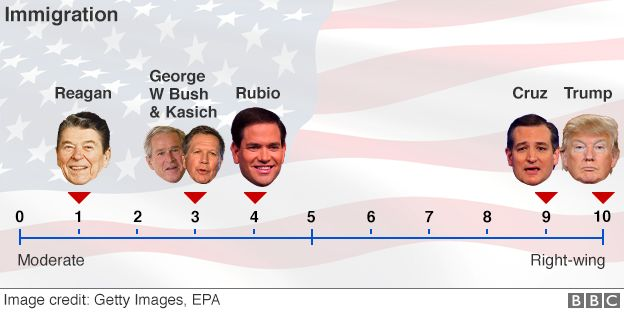 Graphic showing where Republicans stand on immigration