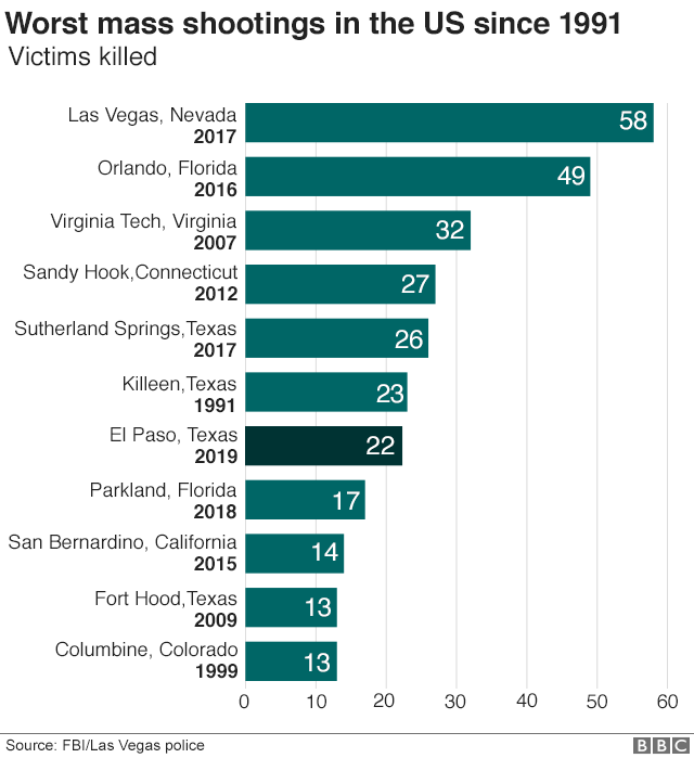 Chart showing worst mass shootings in US since 1991