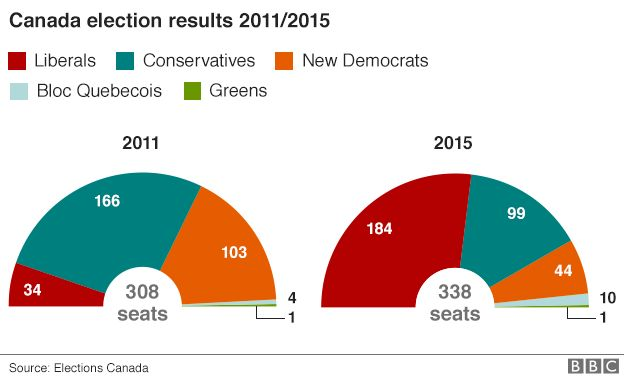 Charts showing the results of Canadian elections in 2011 and 2015