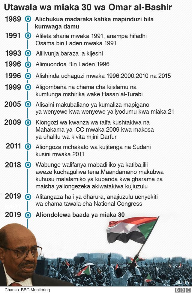 Bashir alivyong'oka madarakani