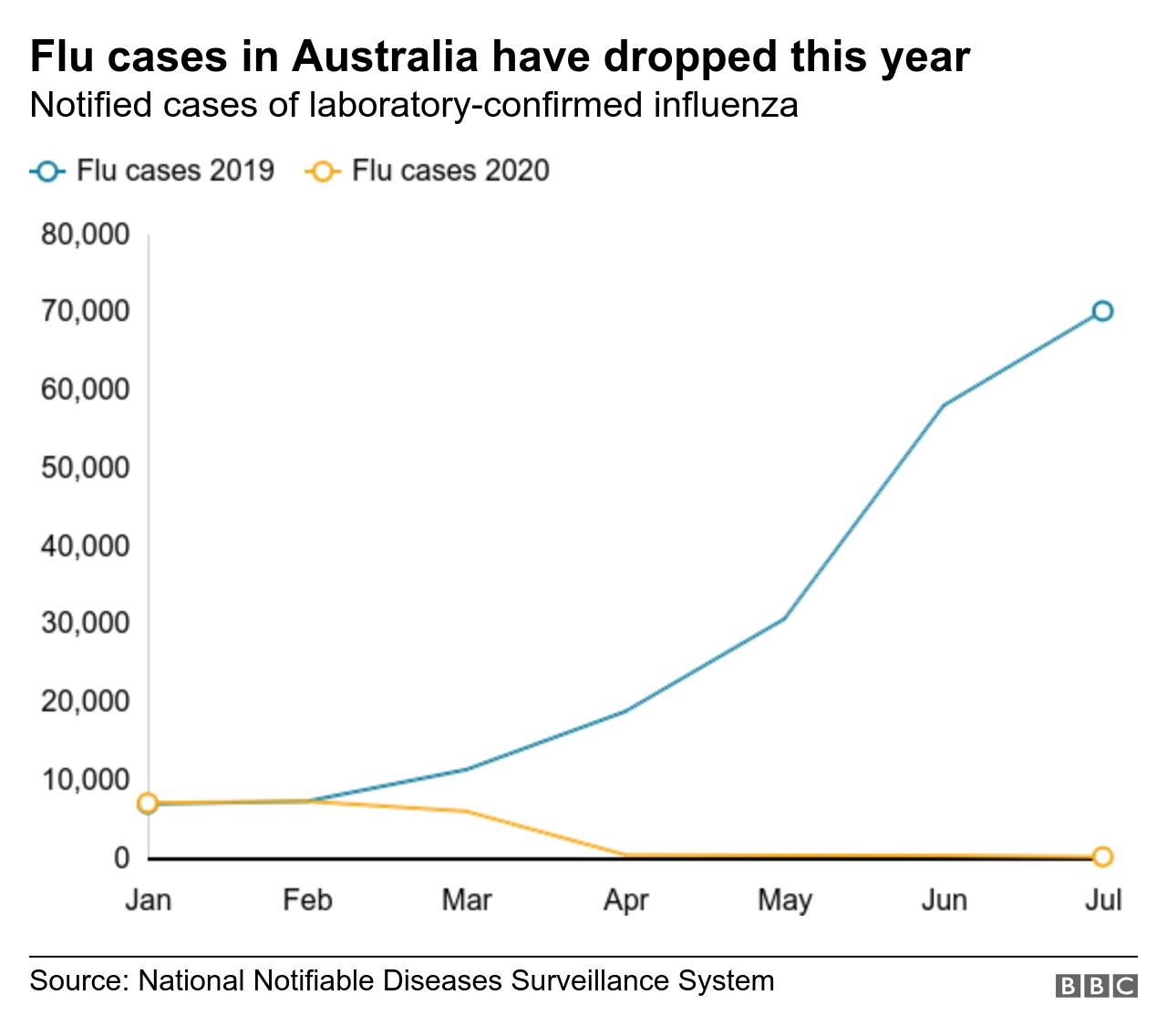Graph of cases in Australia