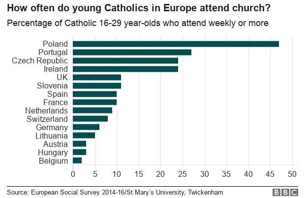 Chart showing church attendance among young Catholics in Europe