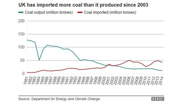 Chart showing UK coal production and imports