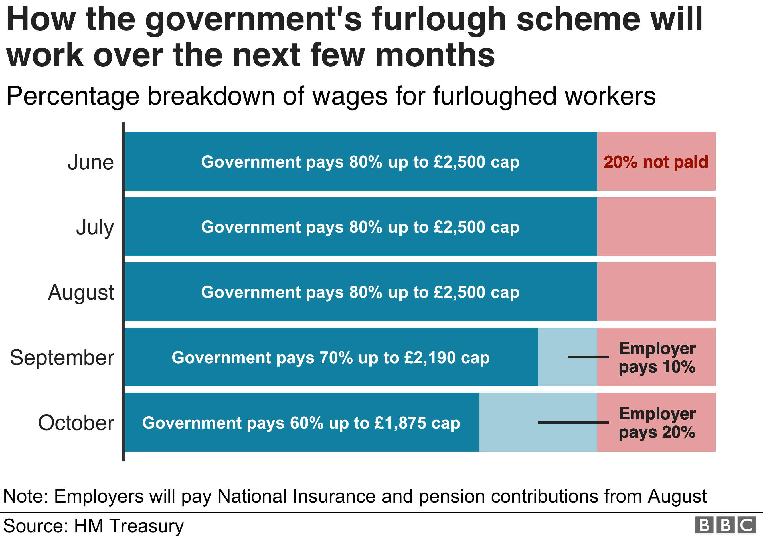 Chart showing how the government's furlough scheme will work over the next few months