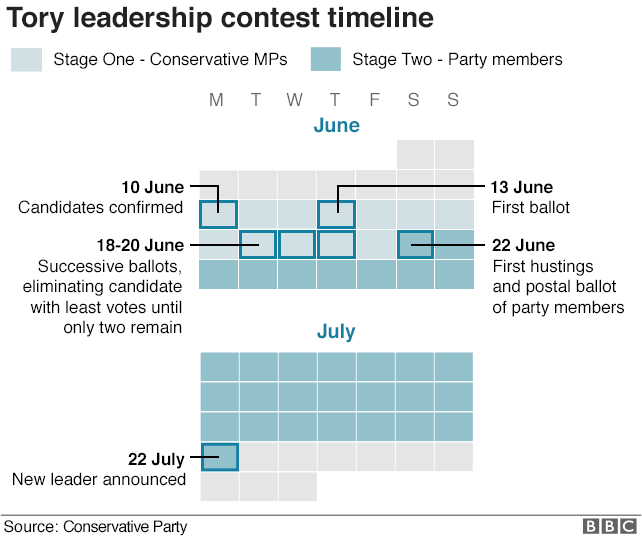Tory leadership contest timeline graphic