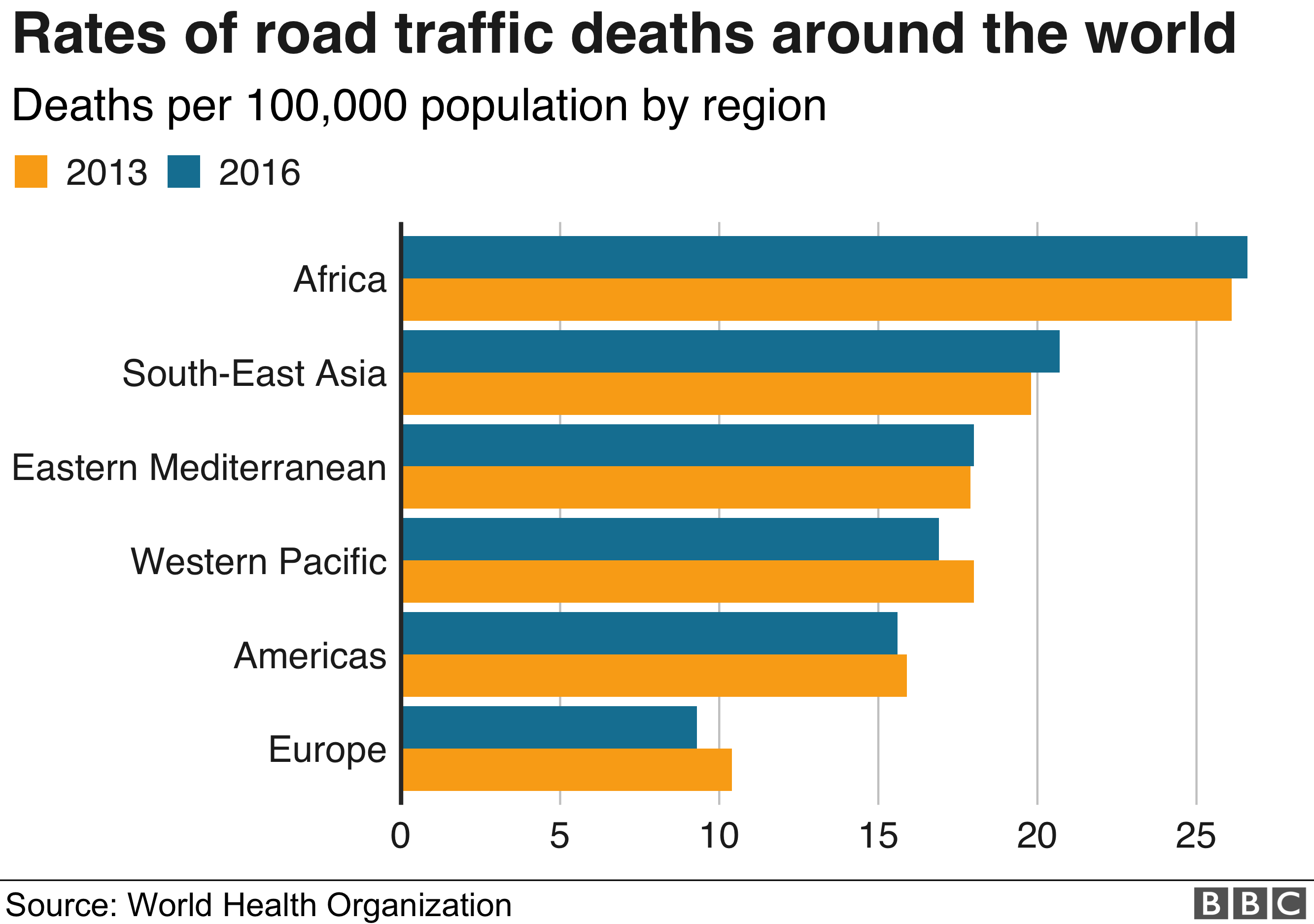 Graphic showing road traffic death rates around the world