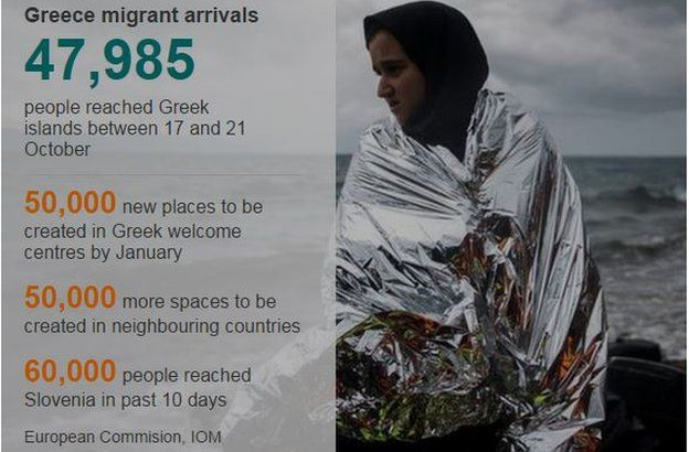 Graphic detailing migrant arrivals into Europe - 26 October 2015
