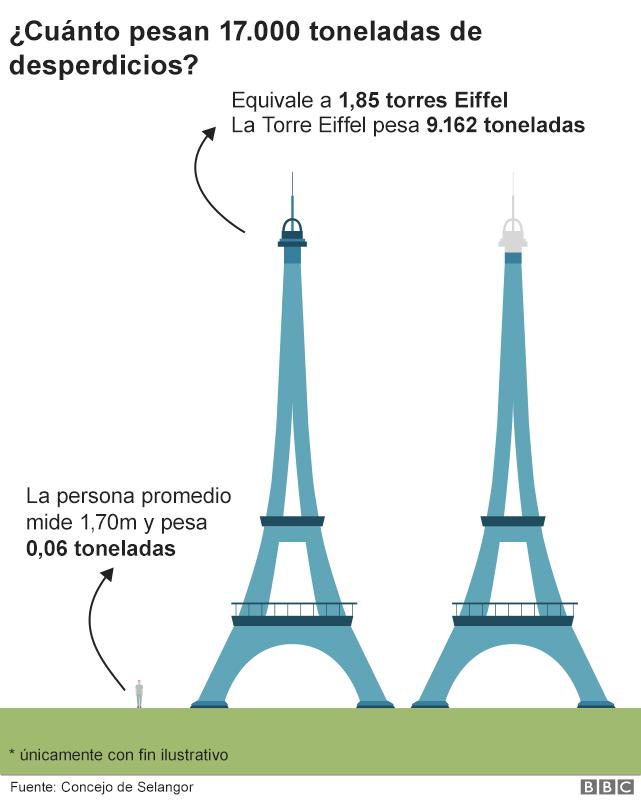 Gráfico que muestra cuánto pesan 17.000 toneladas de basura