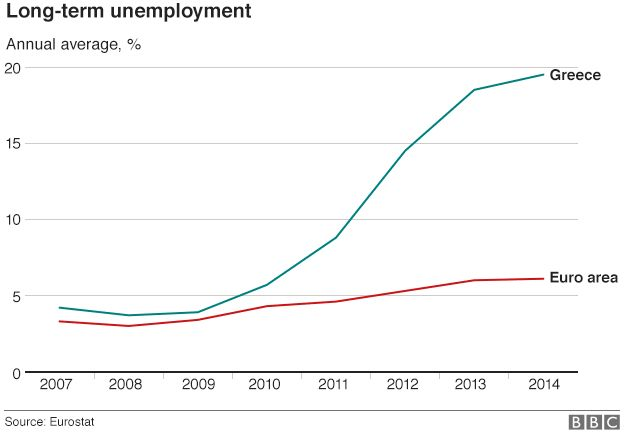 Greece and euro area long term unemployment