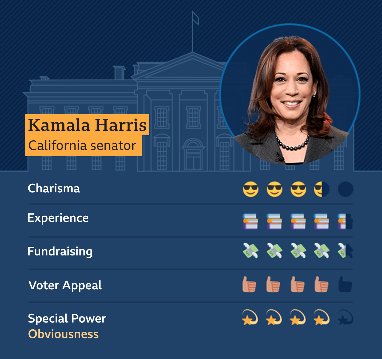 Graphic showing Kamala Harris, with the scores: Charisma, 3.5, Experience, 4.5, Fundraising, 4.5, Voter Power, 4, Special Power: Obivousness - 4