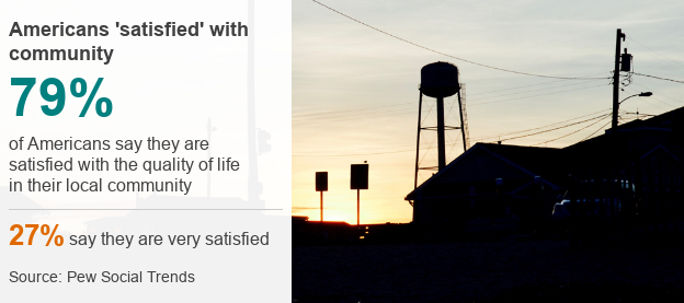 Graphic showing 79% of Americans satisfied with local community (Pew)