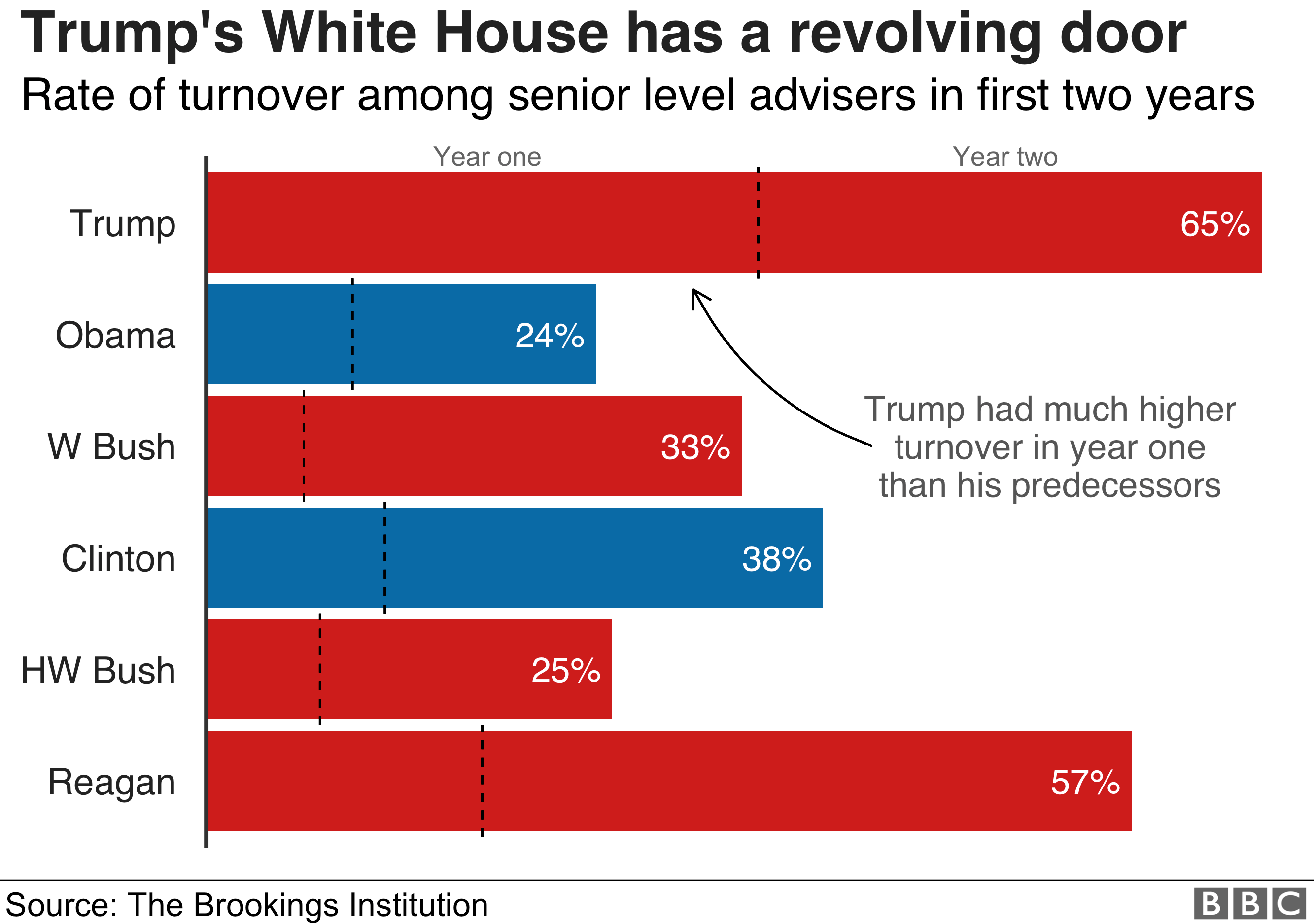 Chart showing how President Trump has struggled to keep hold of top level advisers in his White House