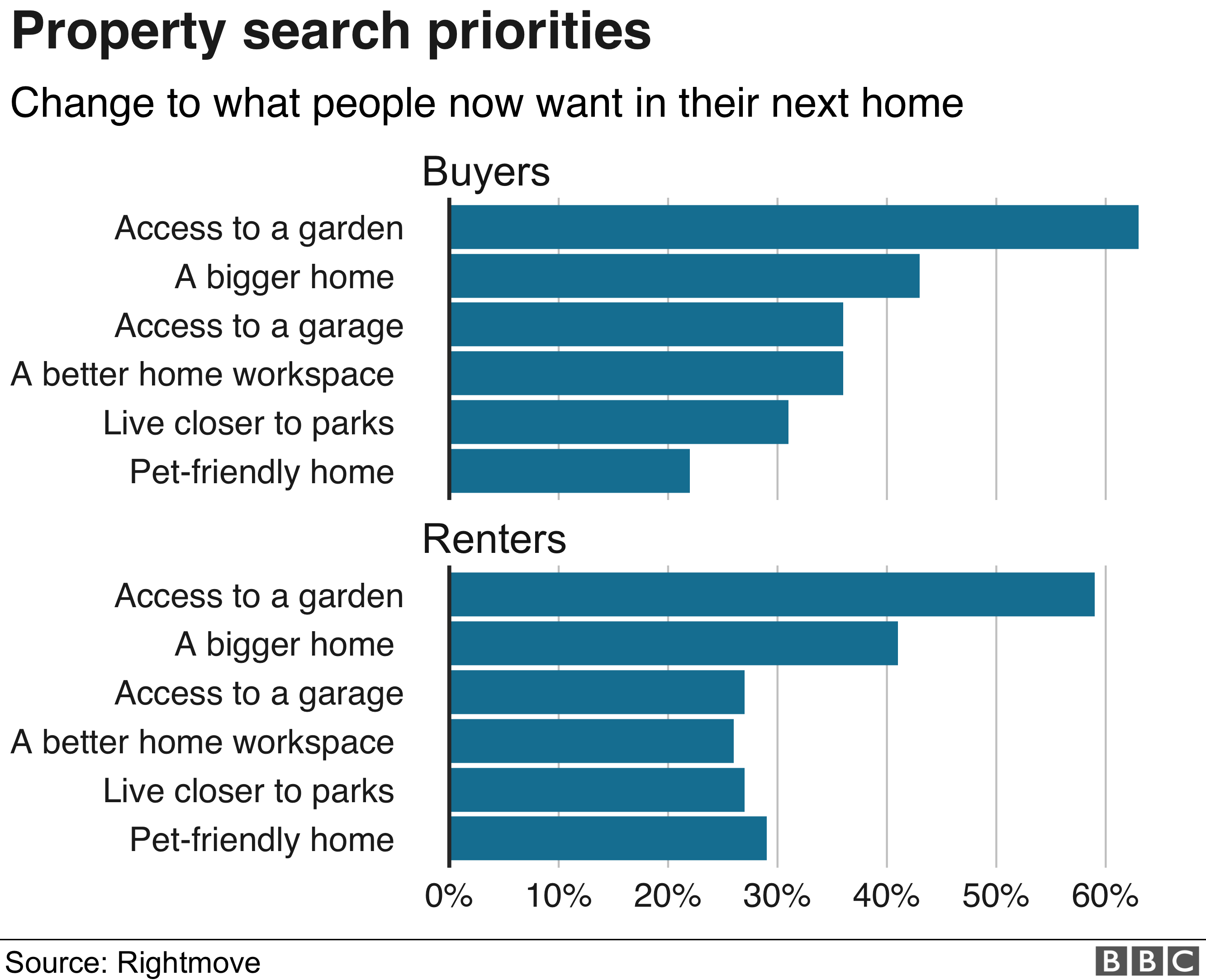 Property search priorities