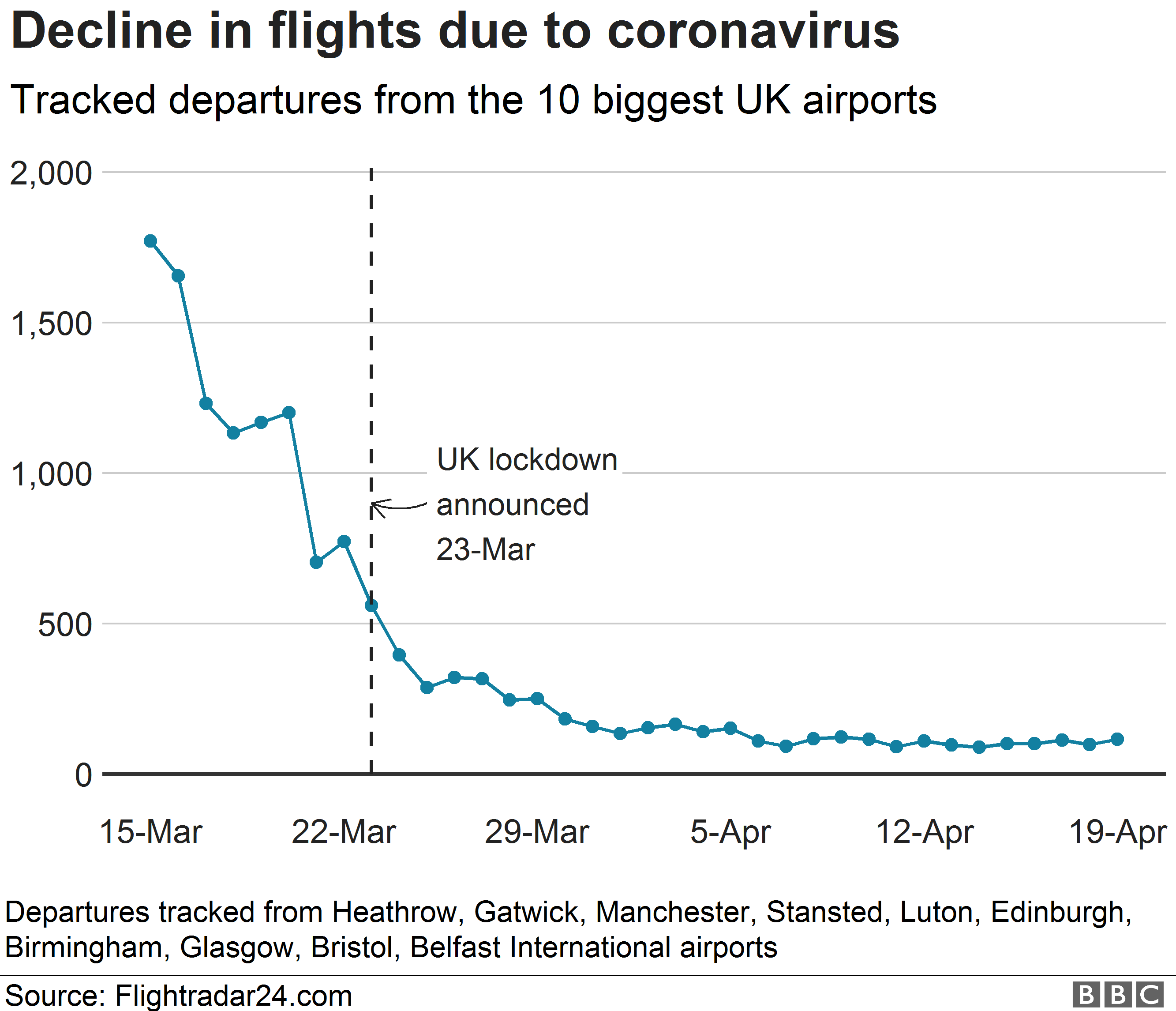 Chart showing the decline in flights tracked from the UK's biggest airports