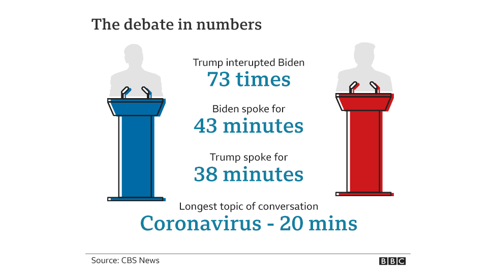 BBC graphic shows debate figures