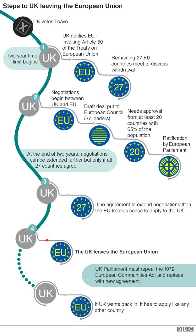 A flow chart showing the process by which the UK could leave the EU