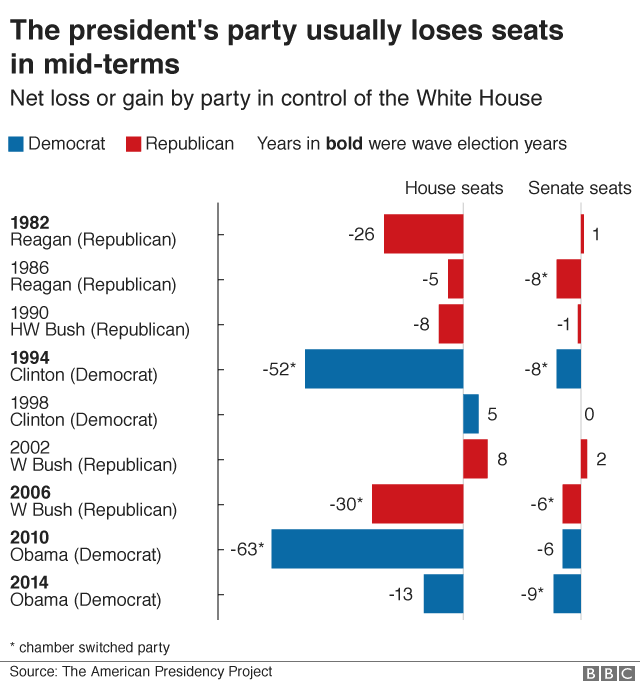 Chart showing how the president's party usually loses seats in mid-term elections