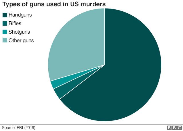 Mass Shootings By State Map.America S Gun Culture In 10 Charts Bbc News