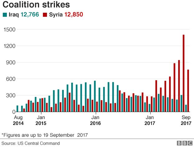 Chart showing coalition air strikes