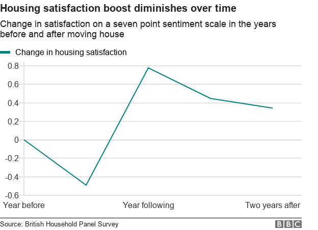 Chart showing housing satisfaction rises before a house move before diminishing
