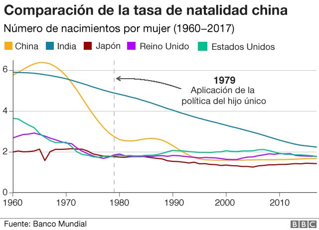 Gráfico comparativo de la tasa de natalidad china.