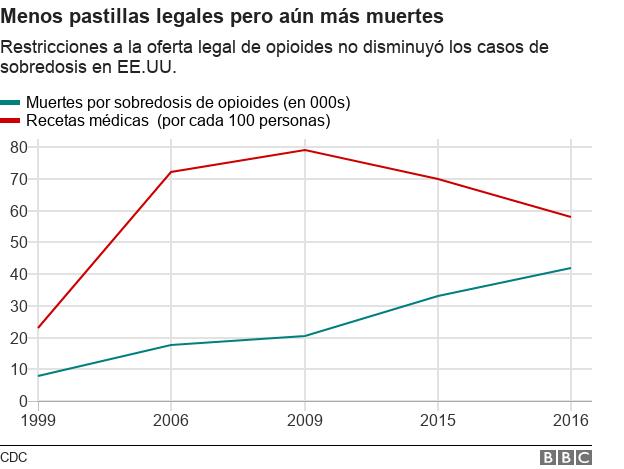 Gráfico de muertes por sobredosis de opioides