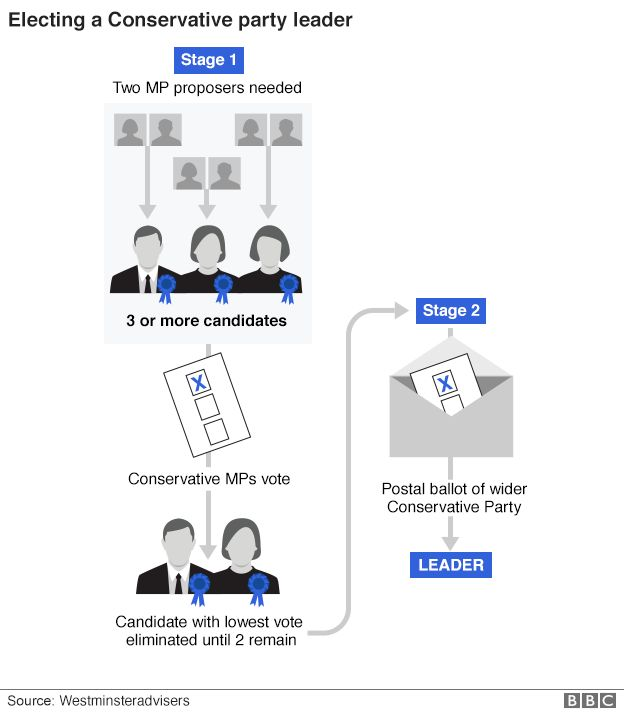 Conservative Party leadership election process graphic