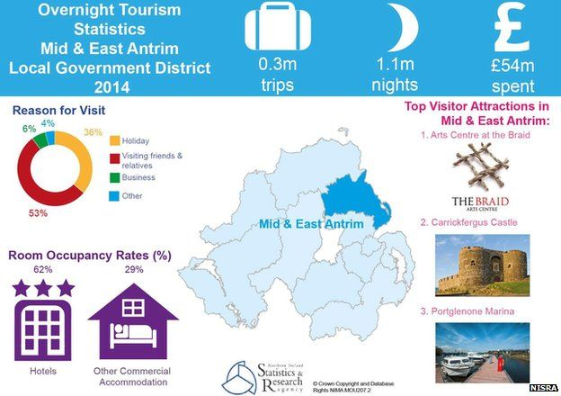Mid and East Antrim tourism infographic